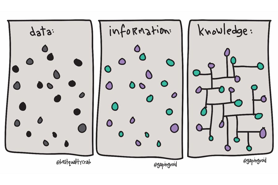 knowledge-and-data