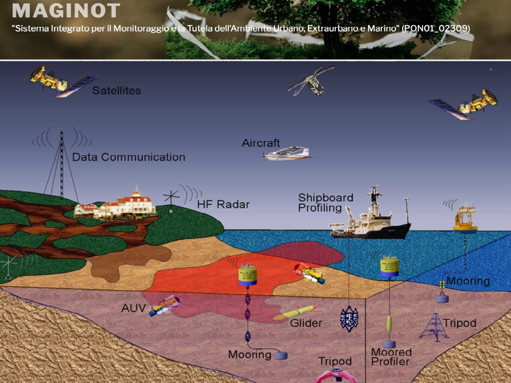 Maginot – Sistema Integrato Per Il Monitoraggio E La Tutela Dell'Ambiente Urbano, Extraurbano E Marino