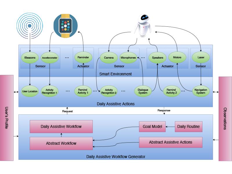 PRIN Profilazione E Adattività Per Una Robotica Assistiva Incentrata Sull'utente