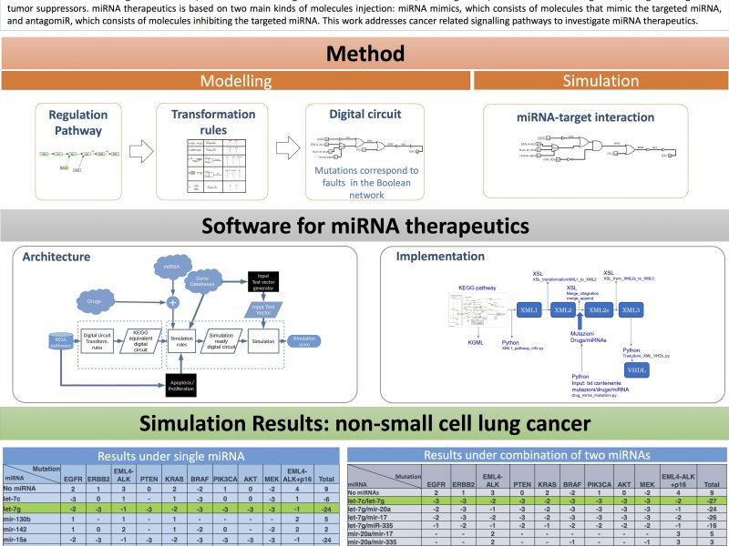 4 9 Poster A Software For Mirna Therapeutics