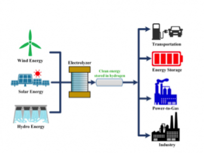 Storing And Exploiting Energy Without Producing CO2 : A Possible Goal With Hydrogen