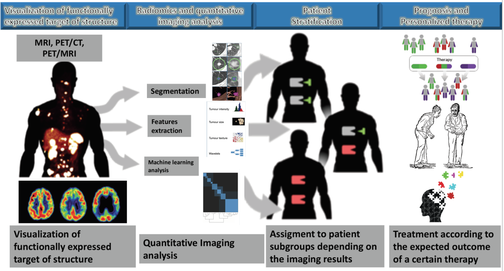 MOLIM ONCOBRAIN LAB-Metodi Innovativi Di Imaging Molecolare Per Lo Studio Di Malattie Oncologiche E Neurodegenerative